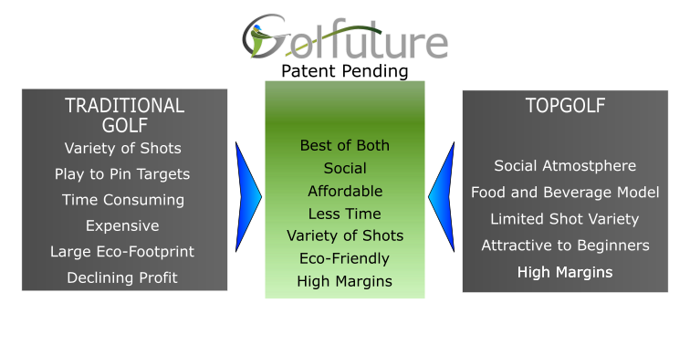 Golfuture compared to Topgolf and Traditional Golf